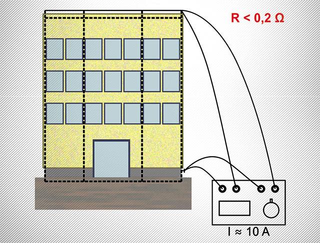 A folytonosság igazolása az MSZ EN 62305-3  szerinti méréssel. A mérés eredő ellenállást ad, amelyben nemcsak  a vasbeton szerkezet, hanem egyéb szerkezetek hatása is benne van. A vasbeton szerkezetek e célnak megfelelő kivitelezése kulcsfontosságú,  éppen ezért érthető, ha a szabvány hangsúlyozza a megfelelőség ellenőrzését.  Erre egyrészt a részleges felülvizsgálat szolgál, melynek során a később eltakarásra kerülő részeken az alkalmazott anyagminőségek, keresztmetszetek, minősített vezetékkötések és egyéb részletek vizsgálata történik meg. Másrészt – és a továbbiakban erre szeretnénk a figyelmünket összpontosítani – a szabvány értelmében méréssel kellene igazolni, hogy a vasbeton szerkezet átmeneti ellenállása az épület legfelső pontja és a talajszint között (1. ábra)  nem haladja meg a 0,2 Ohmot.